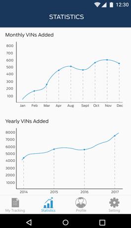 سامانه ردگیری خط تولید فورد به همراه نمودارهای تحلیلی